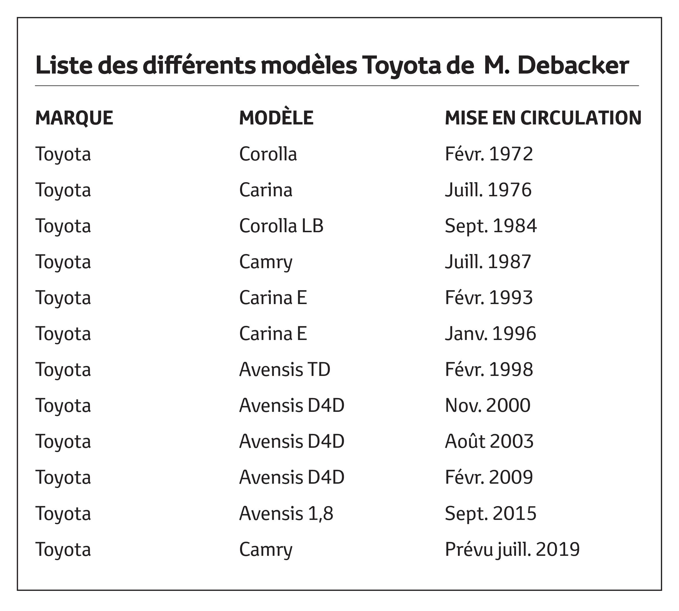 Toyota Debacker